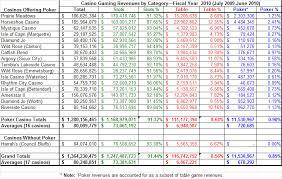 3 To 2 Blackjack Payout Chart Casino Blackjack Payout Best Payout Blackjack Casinos And