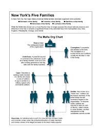 Current Chicago Outfit Chart Mafia Org Chart Fbi