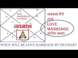 Navamsa Chart Prediction For Marriage