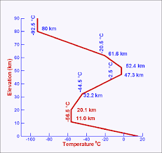 Temperature Vs Altitude Chart International Standard Atmosphere