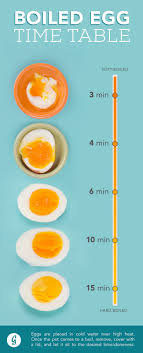 Boiling Eggs Chart How To Make The Perfect Boiled Egg Every Time Food Hacks