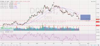 Investment Stock Chart Sharing Dbs D05 Si_11dec18 Wealth