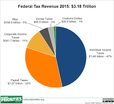 Us Government Revenue Pie Chart 23 Eye Catching Government Revenue Pie Chart