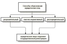 Реферат Образование и прекращение юридических лиц  Схема 3 Способы образования юридических лиц