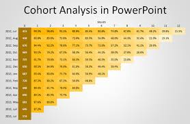 How To Make A Cohort Chart In Excel How To Make A Cohort Analysis Chart In Powerpoint