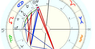 The New World Soros And Donald Trump Astrology Chart