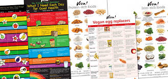 Wall Charts Teach Vegan