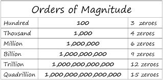 Ones Tens Hundreds Thousands Millions Billions Trillions