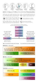 Ehrlich Test Kit Chart How To Test Mescaline Sin Shop Safer In Nightlife