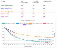 Bmi Chart For Gastric Bypass 44 Unmistakable Weight Loss Chart After Gastric Bypass