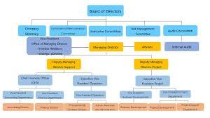 Chart Investor Co Th Organization Chart Hydroeng