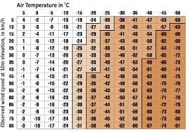 Motorcycle Wind Speed Chart 43 Expert Wind Chil Chart