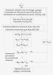 What Is Optimum Design Flowchart Of A Numerical Procedure For Optimum Design