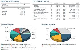 Tsp I Fund International Stock Index Investment Fund