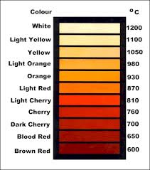 Fire Color Chart Pentagon The Day America Was Punked