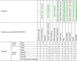 Nissan Sentra Service Manual Symptom Diagnosis Front Axle