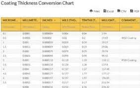 Mil Thickness Chart Coating Thickness Conversion Chart Coating Thickness Chart