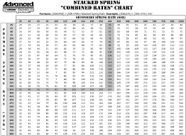 Moog Spring Chart Spring Rate Conversion Chart 2019