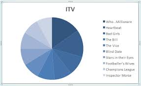 Excel 2016 Pie Chart Microsoft Excel Tutorials How To Create A Pie Chart