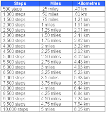 Exercise Conversion Chart Miles Steps To Miles Conversion Chart Rough Approximation