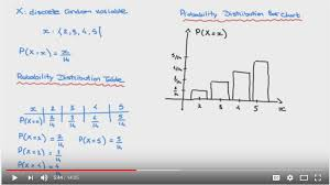 Why Use Histogram To Illustrated Probability Distribution