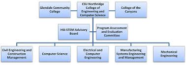 Csu Organizational Chart Aims Attract Inspire Mentor And Support Students