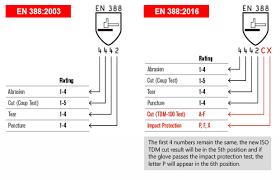 En388 Chart Cut Resistant Glove Rating Chart Australia Images Gloves