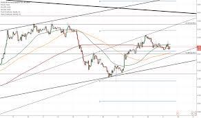 Zar Jpy 1h Chart Rand Towards Senior Channel