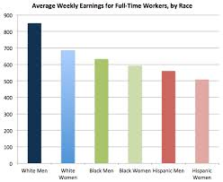 race class and gender in one chart just kidding family  thompson earns