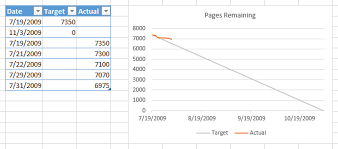 Project Burndown Chart Excel How Do I Make A Burn Down Chart In Excel Stack Overflow