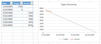 Burndown Chart Formula How Do I Make A Burn Down Chart In Excel Stack Overflow