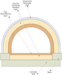 picture of the oven design