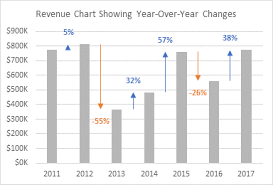 Yoy Comparison Chart Revenue Chart Showing Year Over Year Variances Peltier
