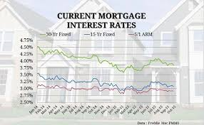 30 Year Fha Mortgage Rates Chart What Are 15 Year Mortgage Rates Right Now Best Mortgage In