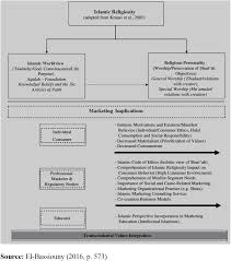 A Citation Analysis Of Corporate Social Responsibility 1970 2014