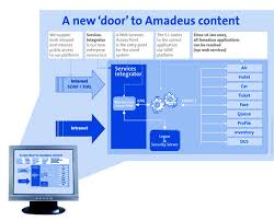 Identify and price different journey types. Github Amabnl Amadeus Ws Client Php Amadeus Soap Web Service Client Library
