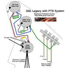 rothstein guitars bull serious tone for the serious player wiring found on the g l legacy featuring the ptb system passive treble and bass unlike in stock strat wiring where both tone pots are low pass filters