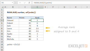 How To Use The Excel Rank Avg Function Exceljet