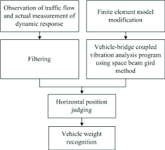 Flow Chart Of Recognition Of Vehicle Weight Parameters