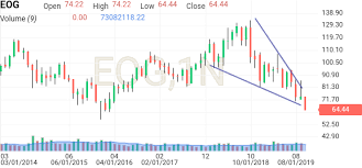 Eog Stock Chart Eog Stock Technical Analysis Eog Investing Com