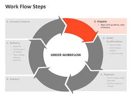 Process Chart Online Workflow Process Steps