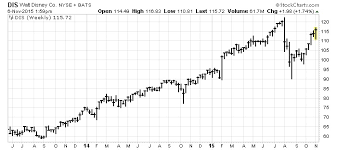 Dis Stock This Could Send The Walt Disney Company Soaring