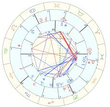 Interpreting This Synastry Chart Astrologers Community