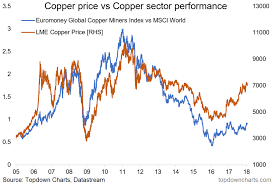 Copper Stocks Dont Buy The Rally Seeking Alpha