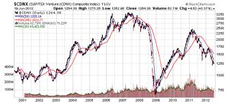 Market Bottom Only In Hindsight