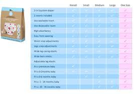 Baby Diaper Size Chart Size Charts Charlie Banana