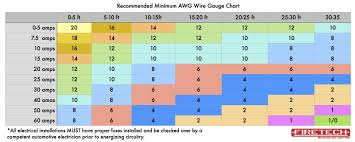 Image Result For Wire Size Chart Wired And Switches Step