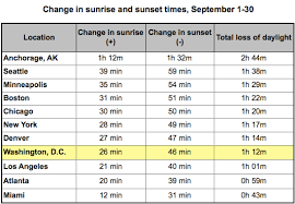Autumnal Equinox Marks The First Day Of Fall And Quickly