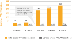 Plasma Donation Weight Chart Review Of Donor Adverse Events 2012 13 Australian