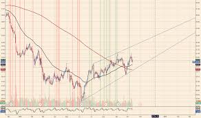 Ppl Stock Price And Chart Nyse Ppl Tradingview